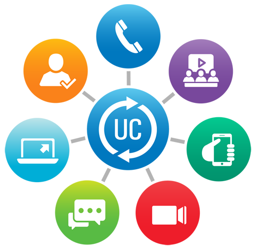 Unified communications, Organised communications, callcenter